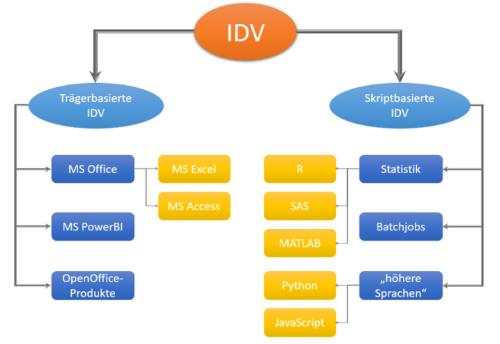 Individuelle-Datenverarbeitung