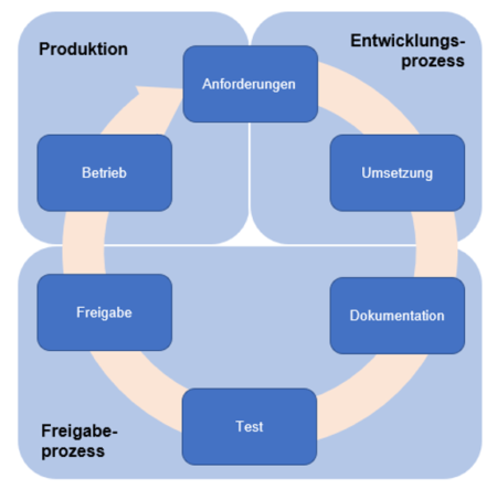 Programmeinsatzverfahren